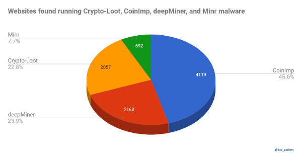 cryptojacking_clones-2