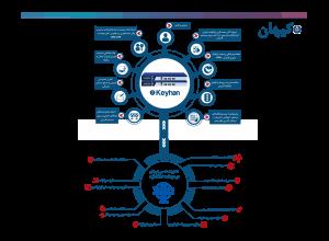 امن ساز زیرساخت شبکه (کیهان)